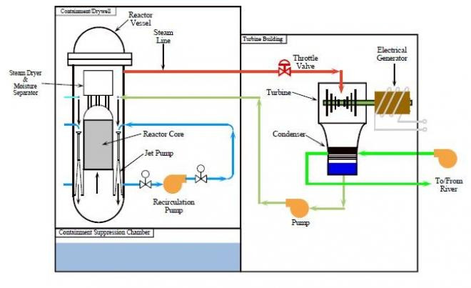 74668-boiling-water-reactor