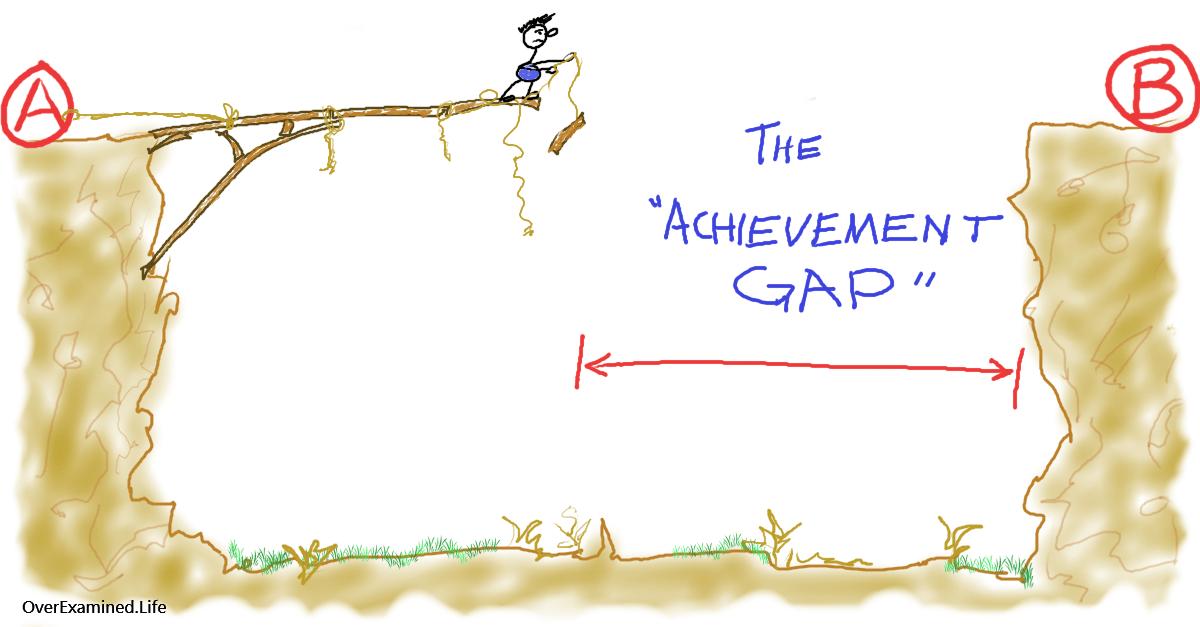 goal-achievement-gap
